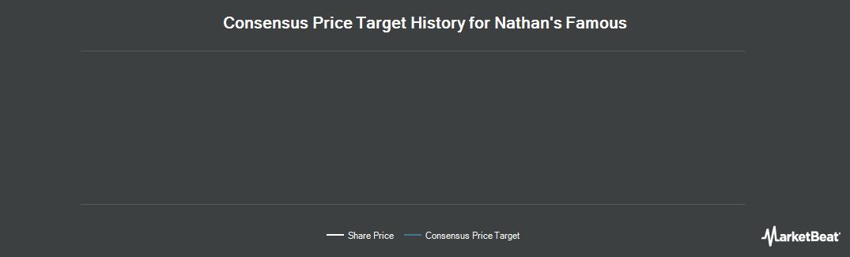 Price Target History for Nathan`s Famous (NASDAQ:NATH)
