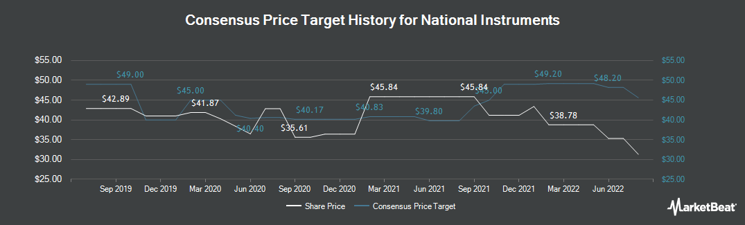 Price Target History for National Instruments (NASDAQ:NATI)