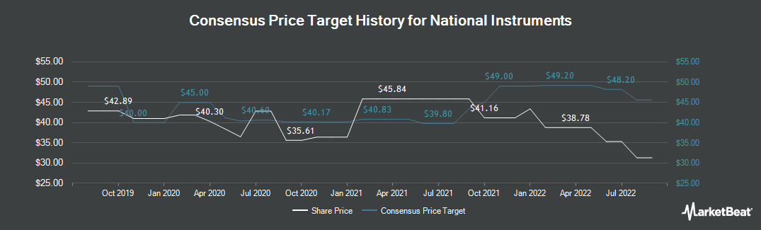Price Target History for National Instruments Corporation (NASDAQ:NATI)