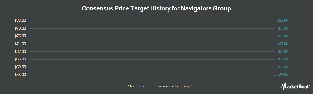 Price Target History for Navigators Group (NASDAQ:NAVG)