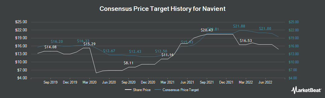 Price Target History for Navient Corporation (NASDAQ:NAVI)