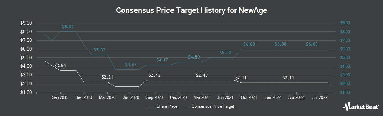Price Target History for New Age Beverages (NASDAQ:NBEV)
