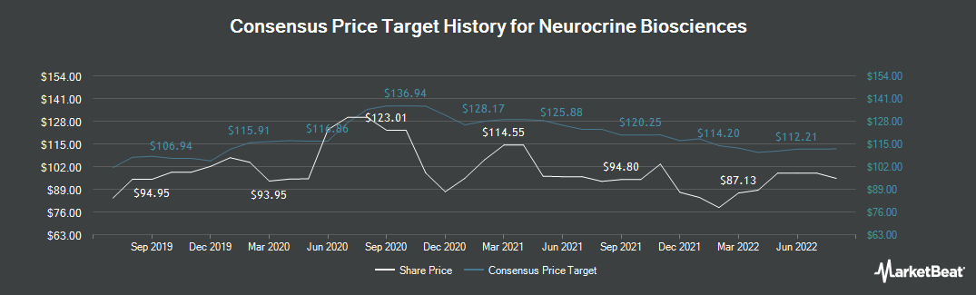 Price Target History for Neurocrine Biosciences (NASDAQ:NBIX)