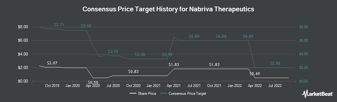 Price Target History for Nabriva Therapeutics (NASDAQ:NBRV)