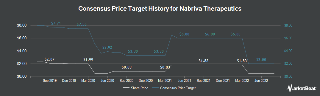 Price Target History for Nabriva Therapeutics AG (NASDAQ:NBRV)