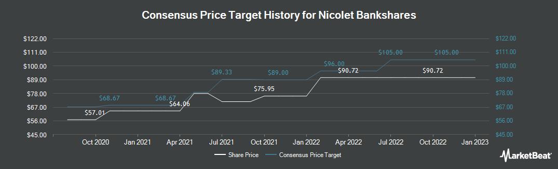 Price Target History for Nicolet Bankshares (NASDAQ:NCBS)