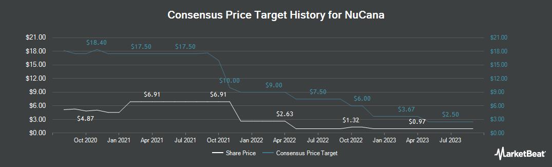 Price Target History for NuCana (NASDAQ:NCNA)