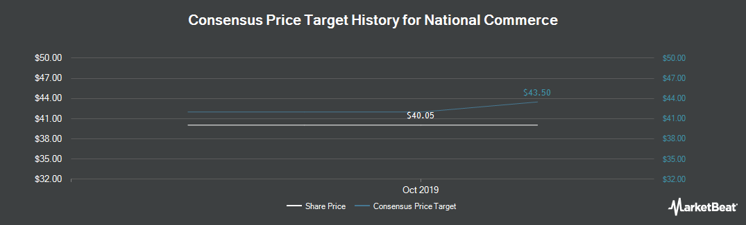 Price Target History for National Commerce (NASDAQ:NCOM)
