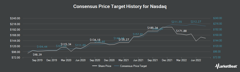 Price Target History for Nasdaq (NASDAQ:NDAQ)
