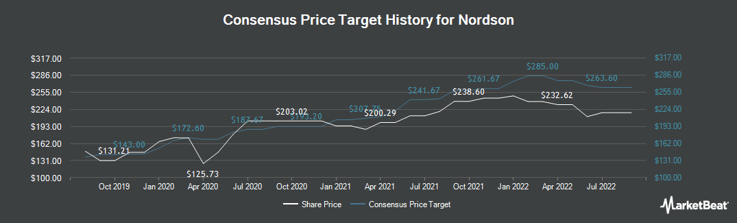 Price Target History for Nordson Corporation (NASDAQ:NDSN)