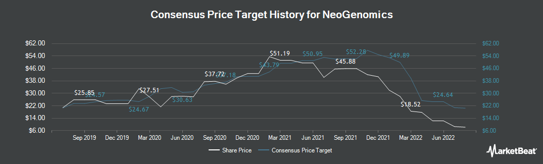 Price Target History for NeoGenomics (NASDAQ:NEO)