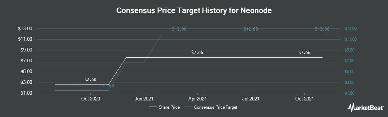Price Target History for Neonode (NASDAQ:NEON)