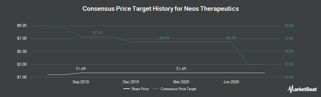 Price Target History for Neos Therapeutics (NASDAQ:NEOS)