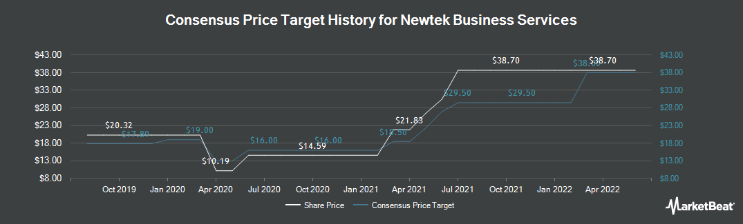Price Target History for Newtek Business Services Corp. (NASDAQ:NEWT)