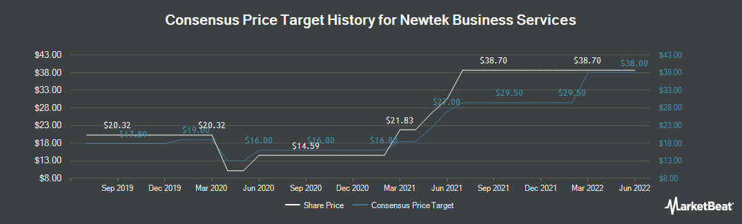 Price Target History for NEWTEK Business Services (NASDAQ:NEWT)