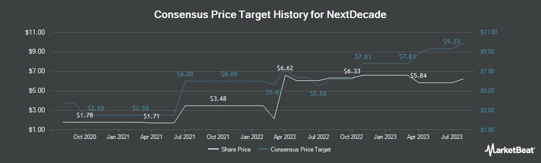 Price Target History for NextDecade (NASDAQ:NEXT)