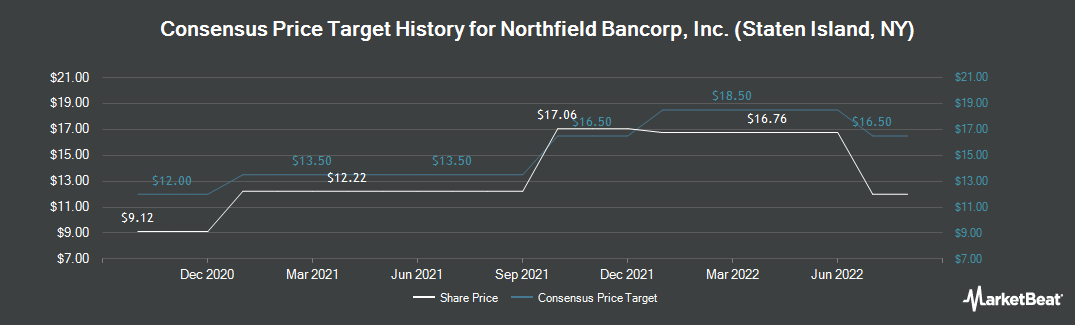 Price Target History for Northfield Bancorp (NASDAQ:NFBK)