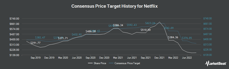 Price Target History for Netflix (NASDAQ:NFLX)