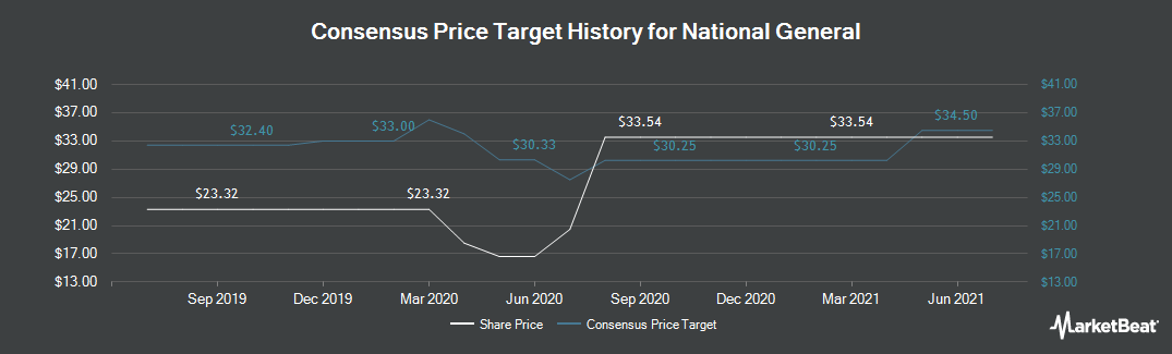 Price Target History for National General (NASDAQ:NGHC)