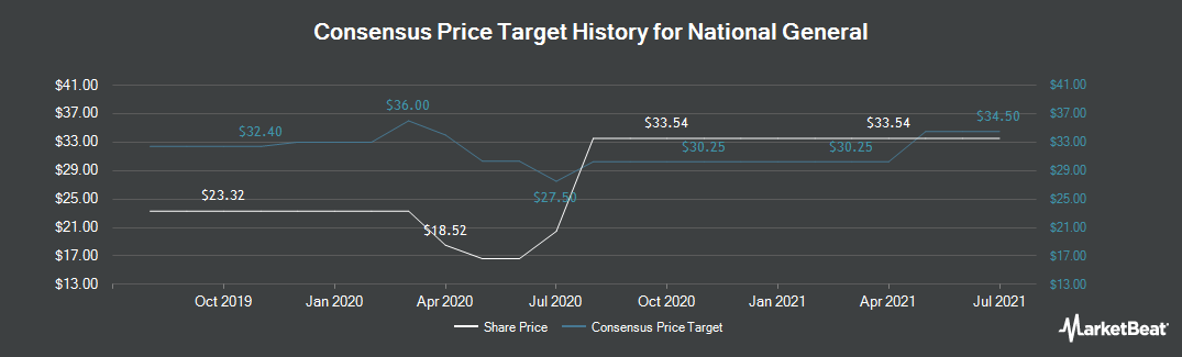 Price Target History for National General Holdings Corp (NASDAQ:NGHC)
