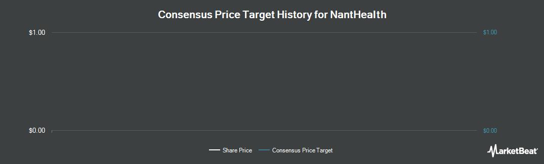 Price Target History for NantHealth (NASDAQ:NH)