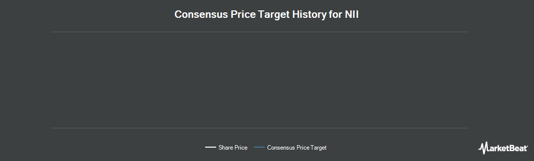 Price Target History for NII (NASDAQ:NIHD)