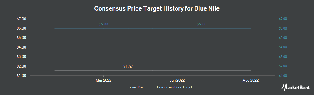 Price Target History for Blue Nile (NASDAQ:NILE)