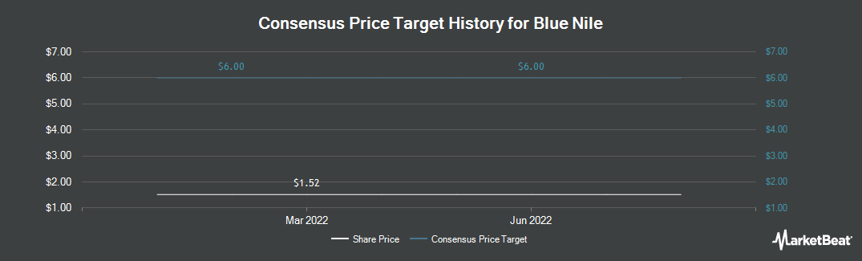 Price Target History for Blue Nile (NASDAQ:NILE)
