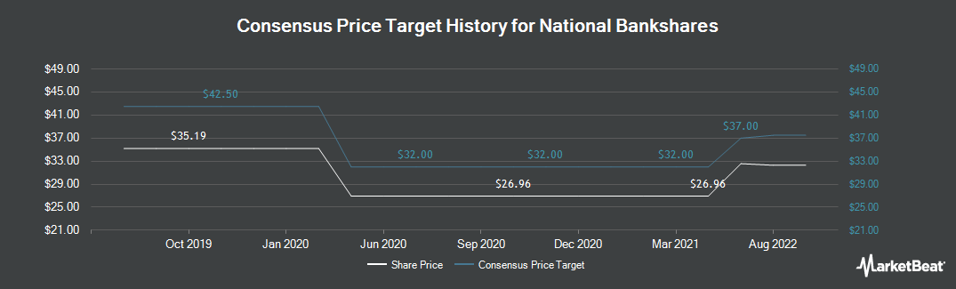 Price Target History for National Bankshares (NASDAQ:NKSH)