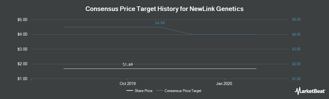 Price Target History for NewLink Genetics Corporation (NASDAQ:NLNK)