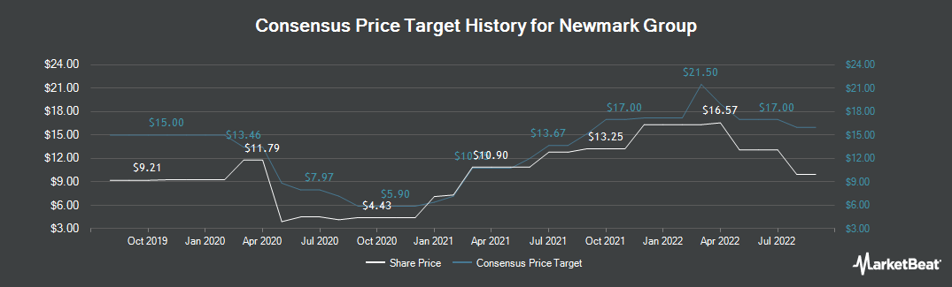 Price Target History for Newmark Group (NASDAQ:NMRK)