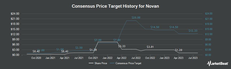 Price Target History for Novan (NASDAQ:NOVN)