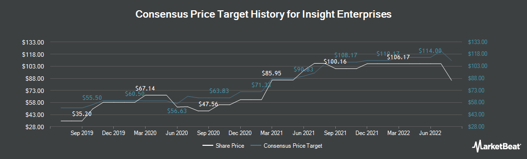 Price Target History for Insight Enterprises (NASDAQ:NSIT)