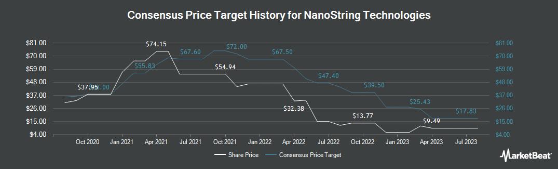 Price Target History for NanoString Technologies (NASDAQ:NSTG)