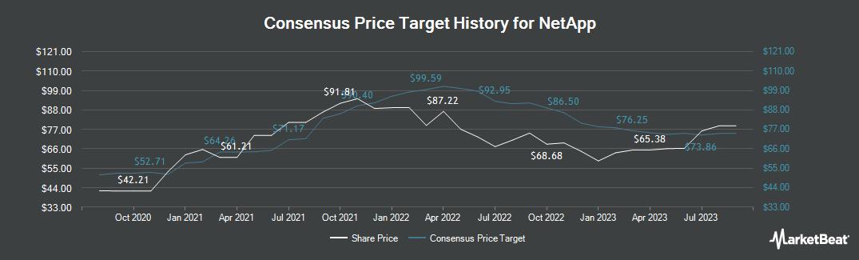Price Target History for NetApp (NASDAQ:NTAP)