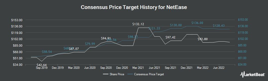 Price Target History for NetEase (NASDAQ:NTES)
