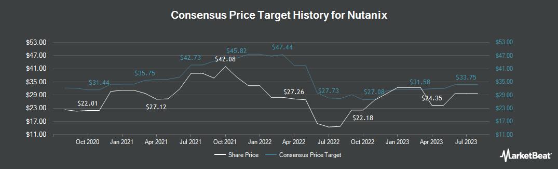 Price Target History for Nutanix (NASDAQ:NTNX)