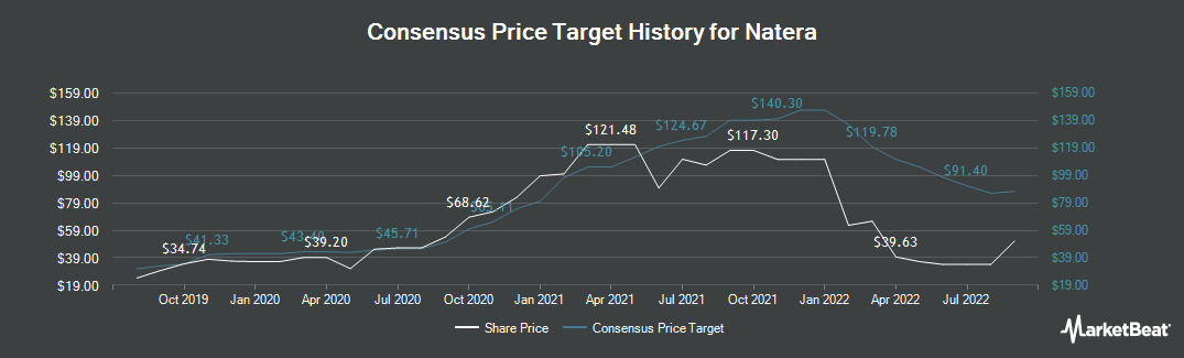 Price Target History for Natera (NASDAQ:NTRA)