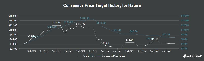 Price Target History for Natera (NASDAQ:NTRA)