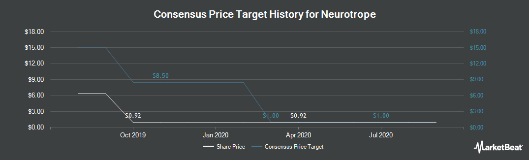 Price Target History for Neurotrope (NASDAQ:NTRP)