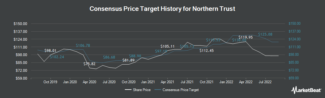 Price Target History for Northern Trust (NASDAQ:NTRS)