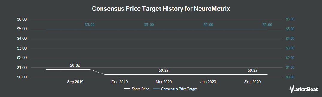 Price Target History for Neurometrix (NASDAQ:NURO)