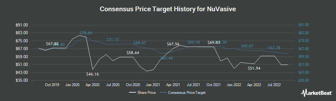 Price Target History for NuVasive (NASDAQ:NUVA)