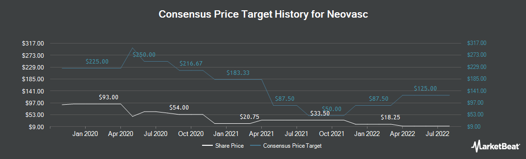 Price Target History for Neovasc Inc (US) (NASDAQ:NVCN)