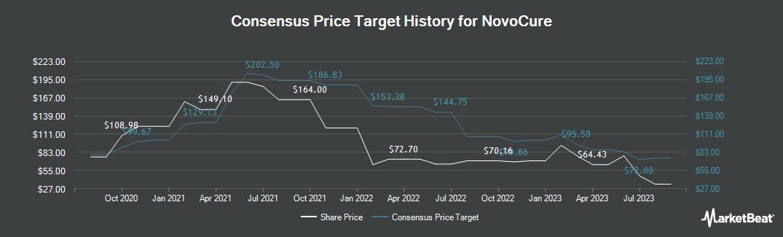 Price Target History for NovoCure (NASDAQ:NVCR)