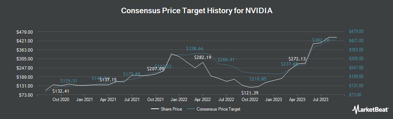 Price Target History for Nvidia (NASDAQ:NVDA)