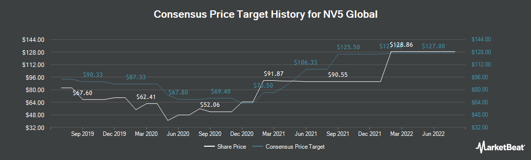 Price Target History for NV5 Global (NASDAQ:NVEE)