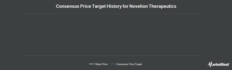 Price Target History for Novelion Therapeutics (NASDAQ:NVLN)