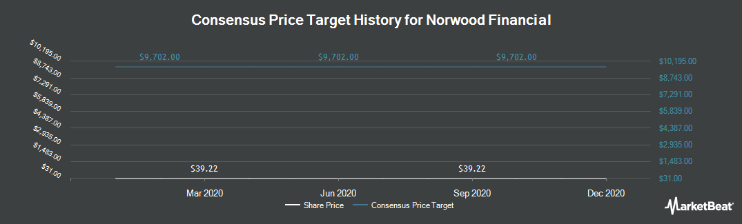 Price Target History for Norwood Financial Corp. (NASDAQ:NWFL)