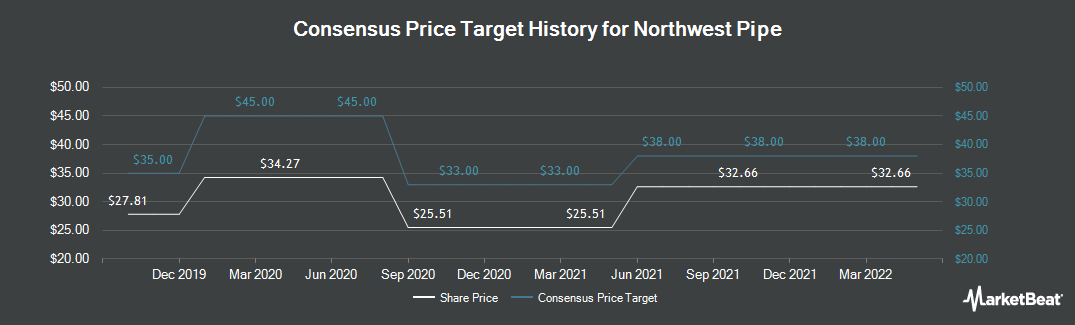 Price Target History for Northwest Pipe (NASDAQ:NWPX)
